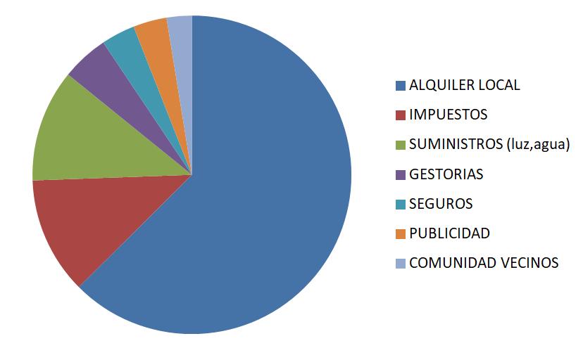 Refleja en un gráfico de sectores los mismos datos económicos en porcentaje de gastos.
